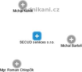 SECUD services s.r.o. - náhled vizuálního zobrazení vztahů obchodního rejstříku