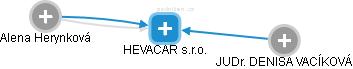 HEVACAR s.r.o. - náhled vizuálního zobrazení vztahů obchodního rejstříku