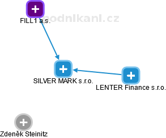 SILVER MARK s.r.o. - obrázek vizuálního zobrazení vztahů obchodního rejstříku