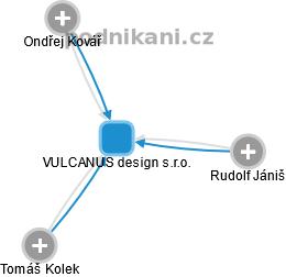 VULCANUS design s.r.o. - náhled vizuálního zobrazení vztahů obchodního rejstříku