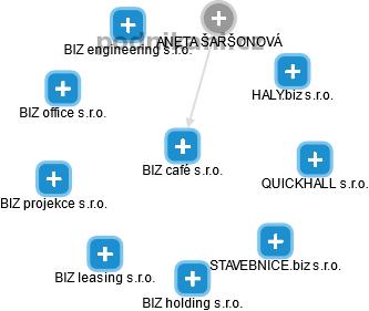 BIZ café s.r.o. - náhled vizuálního zobrazení vztahů obchodního rejstříku