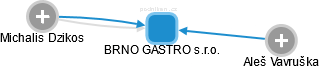 BRNO GASTRO s.r.o. - náhled vizuálního zobrazení vztahů obchodního rejstříku
