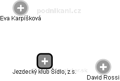 Jezdecký klub Šídlo, z.s. - náhled vizuálního zobrazení vztahů obchodního rejstříku