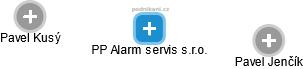 PP Alarm servis s.r.o. - náhled vizuálního zobrazení vztahů obchodního rejstříku