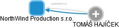 NorthWind Production s.r.o. - náhled vizuálního zobrazení vztahů obchodního rejstříku