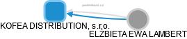 KOFEA DISTRIBUTION, s.r.o. - náhled vizuálního zobrazení vztahů obchodního rejstříku