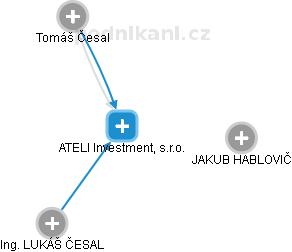 ATELI Investment, s.r.o. - náhled vizuálního zobrazení vztahů obchodního rejstříku