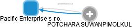 Pacific Enterprise s.r.o. - náhled vizuálního zobrazení vztahů obchodního rejstříku