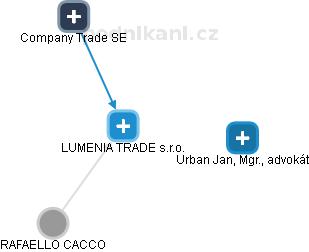 LUMENIA TRADE s.r.o. - náhled vizuálního zobrazení vztahů obchodního rejstříku