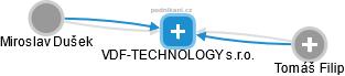 VDF-TECHNOLOGY s.r.o. - náhled vizuálního zobrazení vztahů obchodního rejstříku