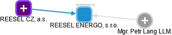 REESEL ENERGO, s.r.o. - náhled vizuálního zobrazení vztahů obchodního rejstříku