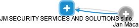 JM SECURITY SERVICES AND SOLUTIONS s.r.o. - náhled vizuálního zobrazení vztahů obchodního rejstříku