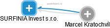 SURFINIA Invest s.r.o. - náhled vizuálního zobrazení vztahů obchodního rejstříku