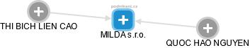 MILDA s.r.o. - náhled vizuálního zobrazení vztahů obchodního rejstříku