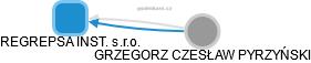 REGREPSA INST. s.r.o. - náhled vizuálního zobrazení vztahů obchodního rejstříku