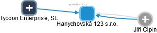 Hanychovská 123 s.r.o. - náhled vizuálního zobrazení vztahů obchodního rejstříku