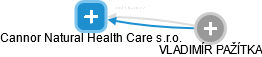 Cannor Natural Health Care s.r.o. - náhled vizuálního zobrazení vztahů obchodního rejstříku
