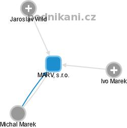 MARV, s.r.o. - náhled vizuálního zobrazení vztahů obchodního rejstříku