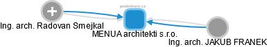 MENUA architekti s.r.o. - náhled vizuálního zobrazení vztahů obchodního rejstříku