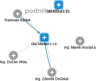 Gaz Market s.r.o. - náhled vizuálního zobrazení vztahů obchodního rejstříku