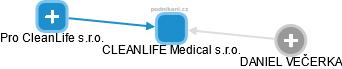 CLEANLIFE Medical s.r.o. - náhled vizuálního zobrazení vztahů obchodního rejstříku