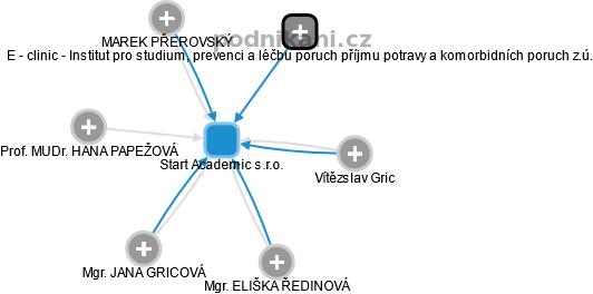 Start Academic s.r.o. - náhled vizuálního zobrazení vztahů obchodního rejstříku
