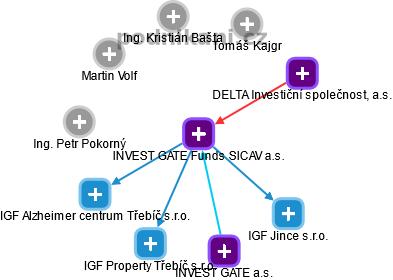 INVEST GATE Funds SICAV a.s. - náhled vizuálního zobrazení vztahů obchodního rejstříku