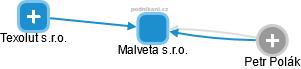 Malveta s.r.o. - obrázek vizuálního zobrazení vztahů obchodního rejstříku