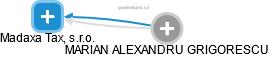 Madaxa Tax, s.r.o. - náhled vizuálního zobrazení vztahů obchodního rejstříku