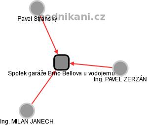 Spolek garáže Brno Bellova u vodojemu - náhled vizuálního zobrazení vztahů obchodního rejstříku