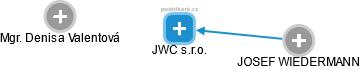JWC s.r.o. - náhled vizuálního zobrazení vztahů obchodního rejstříku