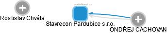 Stavrecon Pardubice s.r.o. - obrázek vizuálního zobrazení vztahů obchodního rejstříku