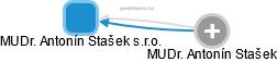 MUDr. Antonín Stašek s.r.o. - náhled vizuálního zobrazení vztahů obchodního rejstříku
