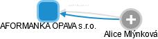 AFORMANKA OPAVA s.r.o. - náhled vizuálního zobrazení vztahů obchodního rejstříku