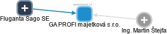 GA PROFI majetková s.r.o. - náhled vizuálního zobrazení vztahů obchodního rejstříku