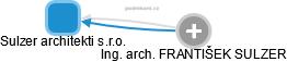 Sulzer architekti s.r.o. - obrázek vizuálního zobrazení vztahů obchodního rejstříku