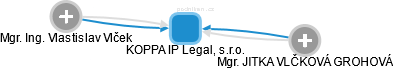 KOPPA IP Legal, s.r.o. - náhled vizuálního zobrazení vztahů obchodního rejstříku