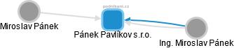 Pánek Pavlíkov s.r.o. - obrázek vizuálního zobrazení vztahů obchodního rejstříku