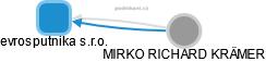 evrosputnika s.r.o. - náhled vizuálního zobrazení vztahů obchodního rejstříku