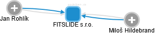 FITSLIDE s.r.o. - obrázek vizuálního zobrazení vztahů obchodního rejstříku