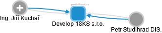 Develop 18KS s.r.o. - náhled vizuálního zobrazení vztahů obchodního rejstříku