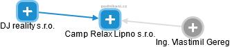 Camp Relax Lipno s.r.o. - náhled vizuálního zobrazení vztahů obchodního rejstříku