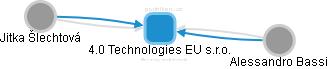 4.0 Technologies EU s.r.o. - náhled vizuálního zobrazení vztahů obchodního rejstříku