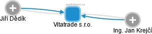 Vitatrade s.r.o. - náhled vizuálního zobrazení vztahů obchodního rejstříku