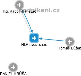 HLV invest s.r.o. - náhled vizuálního zobrazení vztahů obchodního rejstříku