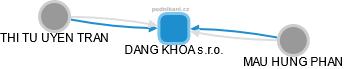 DANG KHOA s.r.o. - náhled vizuálního zobrazení vztahů obchodního rejstříku