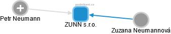 ZUNN s.r.o. - náhled vizuálního zobrazení vztahů obchodního rejstříku