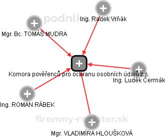 Komora pověřenců pro ochranu osobních údajů z.s. - náhled vizuálního zobrazení vztahů obchodního rejstříku
