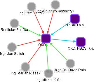 OKD Nástupnická, a.s. - náhled vizuálního zobrazení vztahů obchodního rejstříku