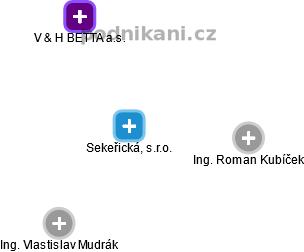 Sekeřická, s.r.o. - náhled vizuálního zobrazení vztahů obchodního rejstříku